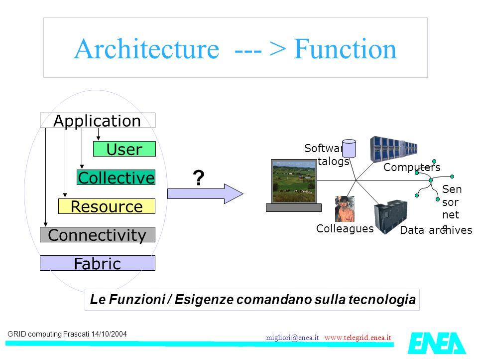 GRID computing Frascati 14/10/2004 migliori@enea.it www.telegrid.enea.it Network Exponentials Network vs.