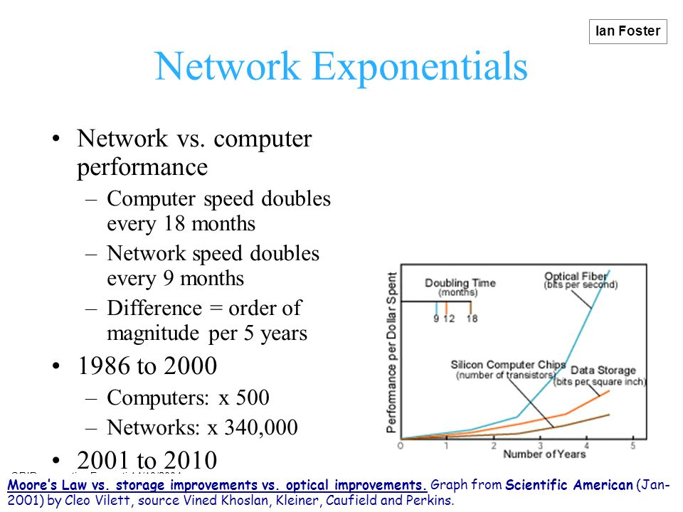 GRID computing Frascati 14/10/2004 migliori@enea.it www.telegrid.enea.it Performance Extrapolation PFlop/s computer TFlop/s To enter the list Jac.
