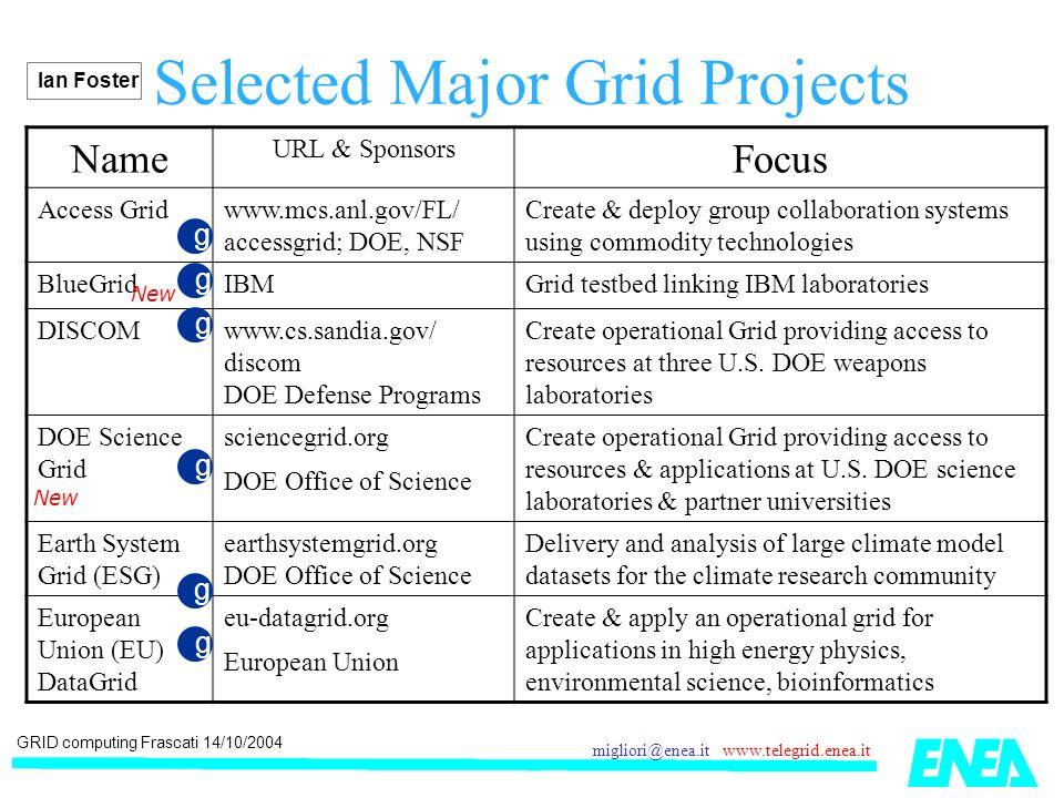 GRID computing Frascati 14/10/2004 migliori@enea.it www.telegrid.enea.it Selected Major Grid Projects NameURL/SponsorFocus TeraGridteragrid.org NSF U.S.