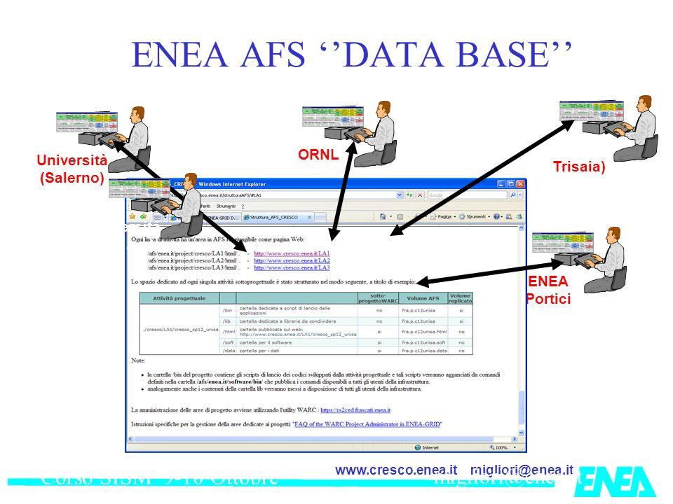 migliori@enea.itwww.cresco.enea.it Corso SISM 9-10 Ottobre 2007 migliori@enea,it Università (Salerno) ENEA Portici ORNL (USA) ENEA (Trisaia) ENEA AFS DATA BASE Università (……….)