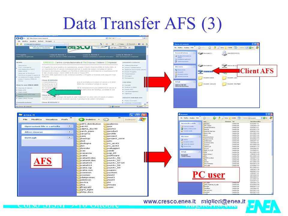 Corso SISM 9-10 Ottobre 2007 Data Transfer AFS (3) Client AFS AFS PC user