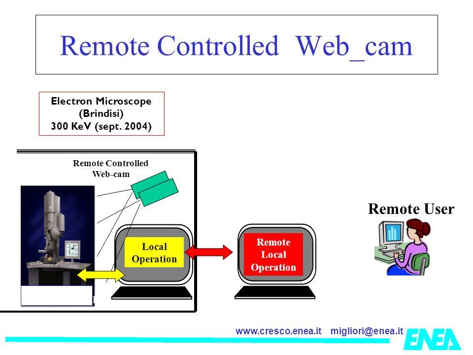 migliori@enea.itwww.cresco.enea.it Remote Controlled Web_cam Electron Microscope (Brindisi) 300 KeV (sept.