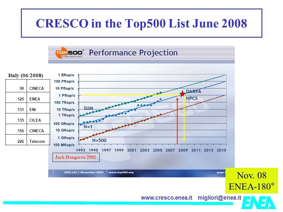 migliori@enea.itwww.cresco.enea.it Jack Dongarra 2002 CRESCO in the Top500 List June 2008 Italy (06/2008) 90CINECA 125ENEA 131ENI 135CILEA 156CINECA 2