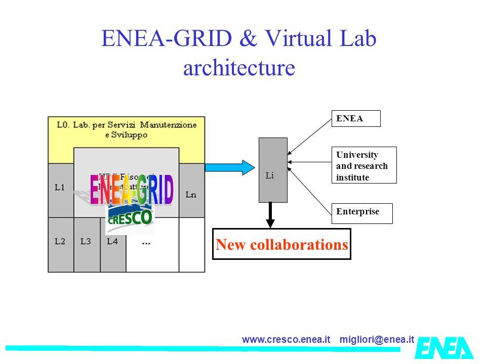 migliori@enea.itwww.cresco.enea.it ENEA-GRID & Virtual Lab architecture Li ENEA University and research institute Enterprise New collaborations