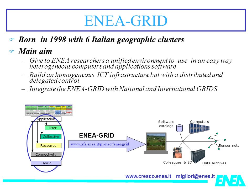 ENEA-GRID Sensor nets ENEA-GRID Born in 1998 with 6 Italian geographic clusters Main aim –Give to ENEA researchers a unified environment to use in an easy way heterogeneous computers and applications software –Build an homogeneous ICT infrastructure but with a distributed and delegated control –Integrate the ENEA-GRID with National and International GRIDS   Data archives Colleagues & 3D Software catalogs Computers Application Fabric Connectivity Resource Collective User