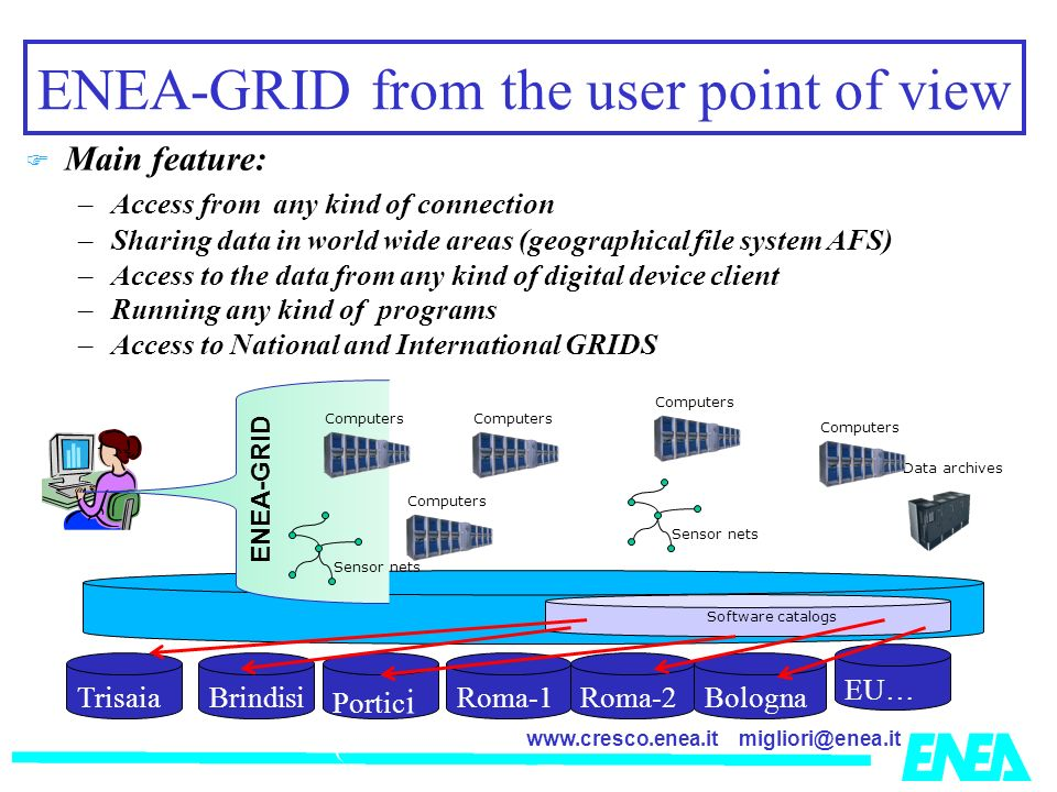 ENEA-GRID from the user point of view Main feature: –Access from any kind of connection –Sharing data in world wide areas (geographical file system AFS) –Access to the data from any kind of digital device client –Running any kind of programs –Access to National and International GRIDS Sensor nets Data archives Computers Portic i ( Roma-1 Bologna EU… BrindisiRoma-2 Trisaia Software catalogs Computers Sensor nets ENEA-GRID