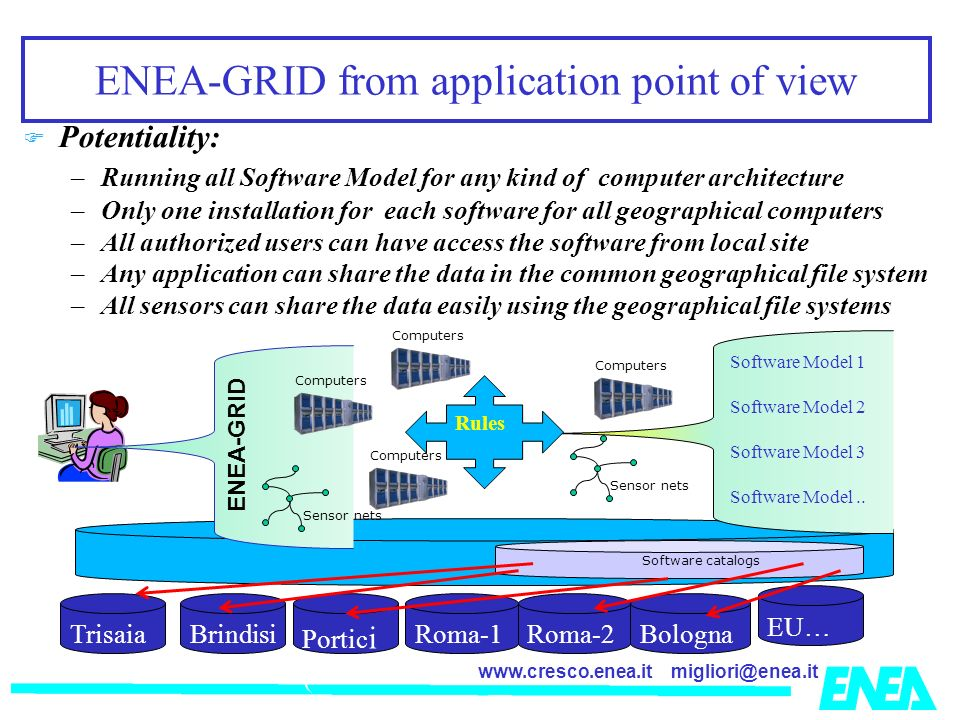 ENEA-GRID from application point of view Potentiality: –Running all Software Model for any kind of computer architecture –Only one installation for each software for all geographical computers –All authorized users can have access the software from local site –Any application can share the data in the common geographical file system –All sensors can share the data easily using the geographical file systems Sensor nets Computers Portic i ( Roma-1 Bologna EU… BrindisiRoma-2 Trisaia Software catalogs Computers Sensor nets ENEA-GRID Software Model 1 Software Model 2 Software Model 3 Software Model..
