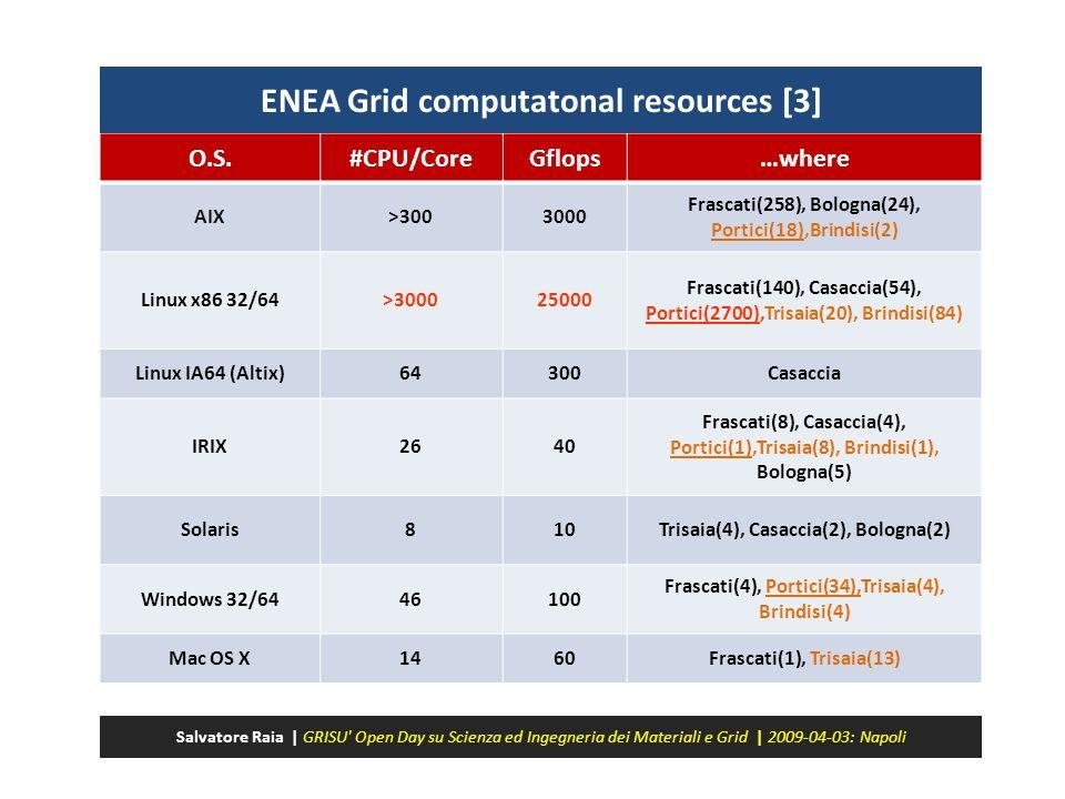 O.S.#CPU/CoreGflops…where AIX>3003000 Frascati(258), Bologna(24), Portici(18),Brindisi(2) Linux x86 32/64>300025000 Frascati(140), Casaccia(54), Porti