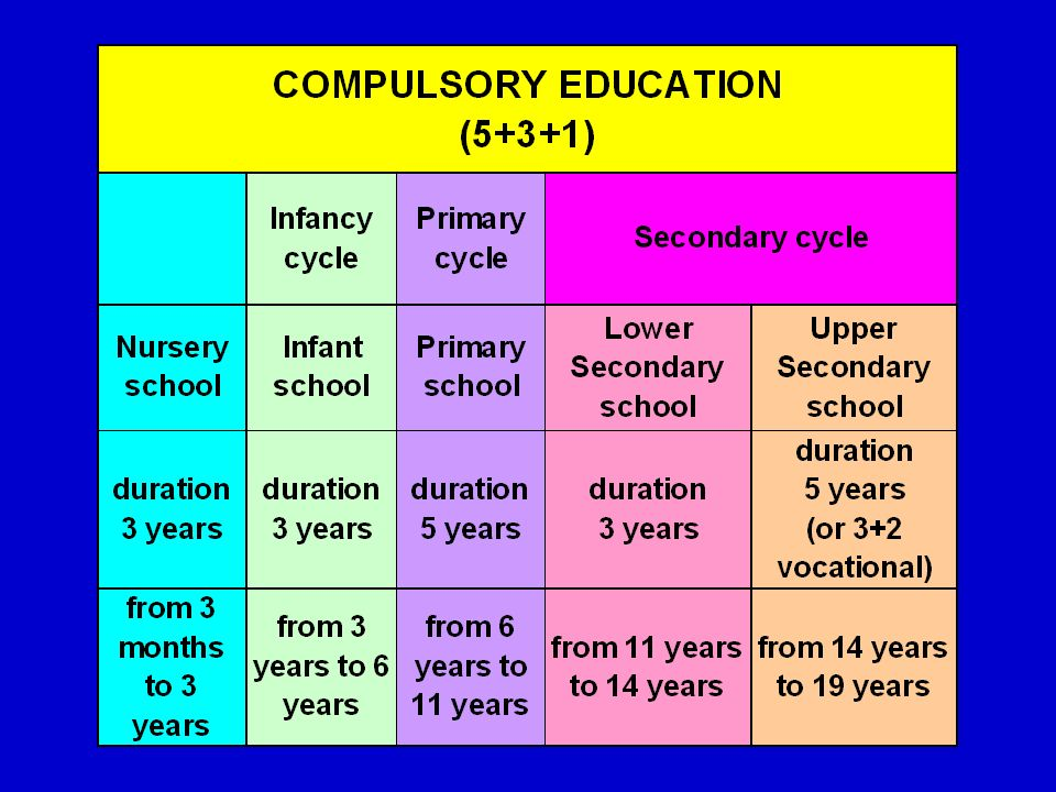 The timetable in upper secondary schools varies significantly according to the kind of school, with an average of 5 or 6 hours a day.