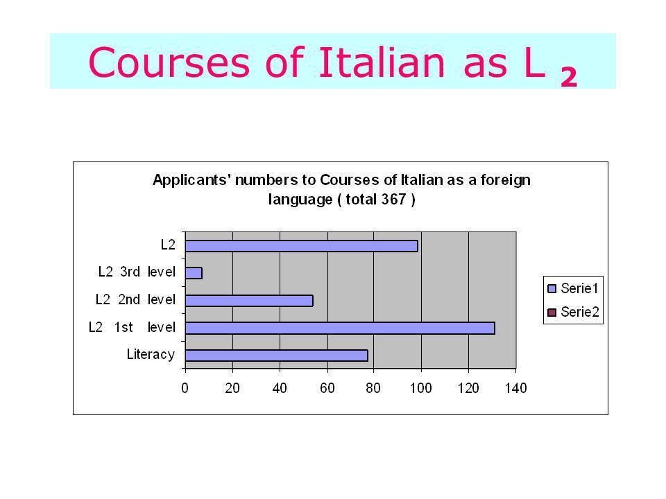 Courses of Italian as L 2