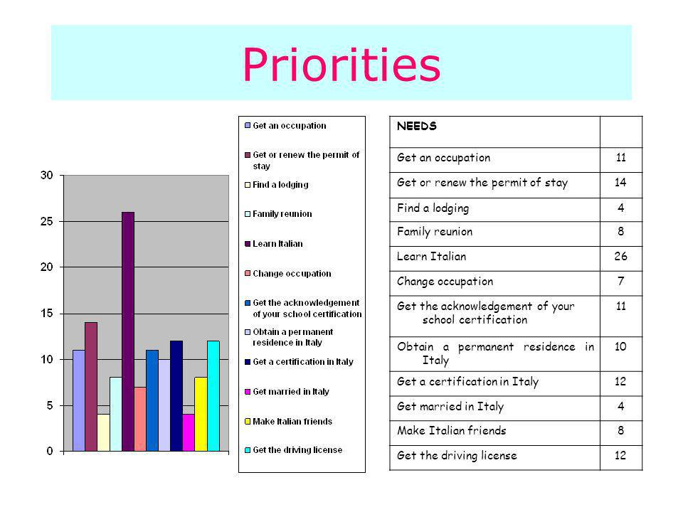 Priorities NEEDS Get an occupation11 Get or renew the permit of stay14 Find a lodging4 Family reunion8 Learn Italian26 Change occupation7 Get the acknowledgement of your school certification 11 Obtain a permanent residence in Italy 10 Get a certification in Italy12 Get married in Italy4 Make Italian friends8 Get the driving license12