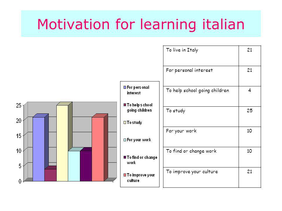 Motivation for learning italian To live in Italy21 For personal interest21 To help school going children4 To study25 For your work10 To find or change work10 To improve your culture21