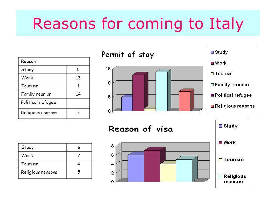 Reason Study5 Work13 Tourism1 Family reunion14 Political refugee Religious reasons7 Study6 Work7 Tourism4 Religious reasons5 Reasons for coming to Italy
