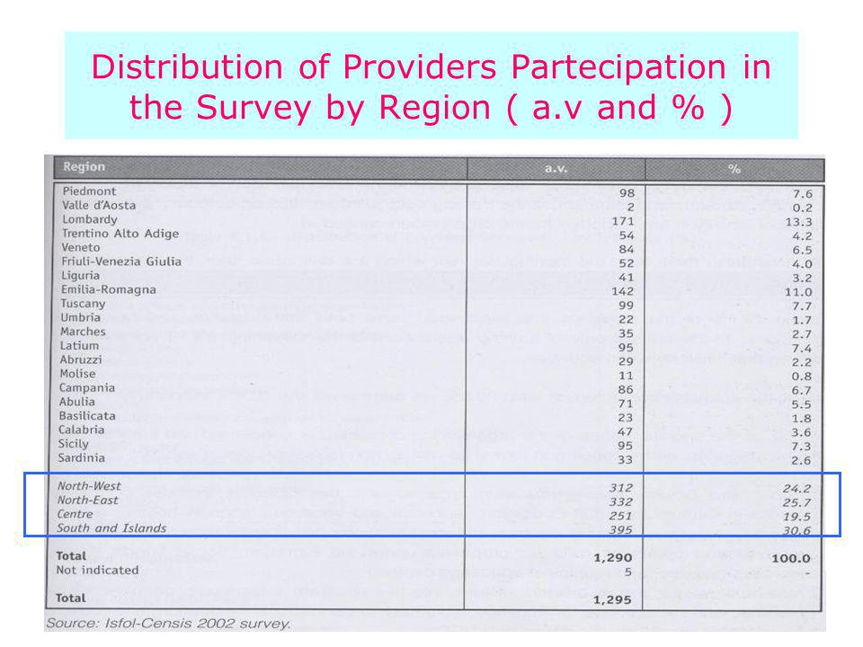 Distribution of Providers Partecipation in the Survey by Region ( a.v and % )