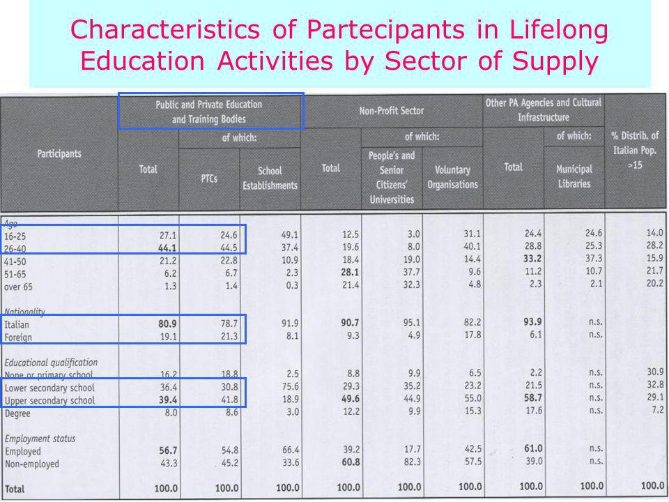 Characteristics of Partecipants in Lifelong Education Activities by Sector of Supply