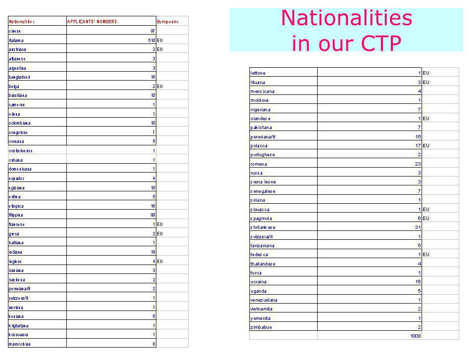 Nationalities in our CTP