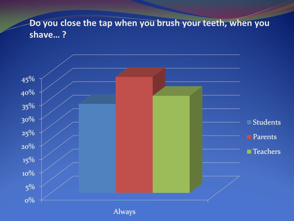 Do you close the tap when you brush your teeth, when you shave…