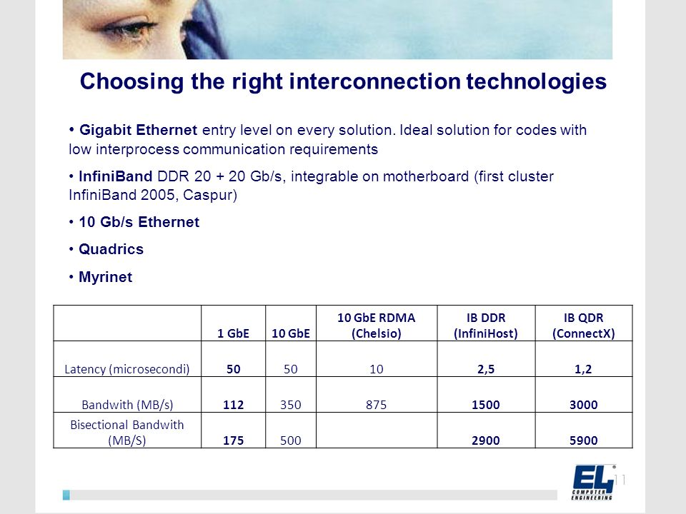 Choosing the right interconnection technologies Gigabit Ethernet entry level on every solution. Ideal solution for codes with low interprocess communi
