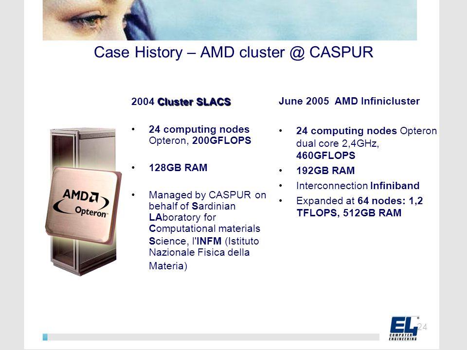 Case History – AMD cluster @ CASPUR June 2005 AMD Infinicluster 24 computing nodes Opteron dual core 2,4GHz, 460GFLOPS 192GB RAM Interconnection Infin
