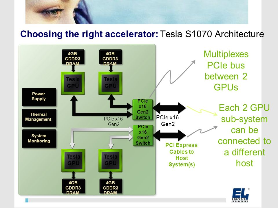 Choosing the right accelerator: Tesla S1070 Architecture Power Supply Thermal Management System Monitoring PCIe x16 Gen2 Switch PCI Express Cables to
