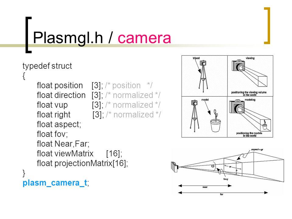 Plasmgl.h / camera typedef struct { float position [3]; /* position */ float direction [3]; /* normalized */ float vup [3]; /* normalized */ float rig