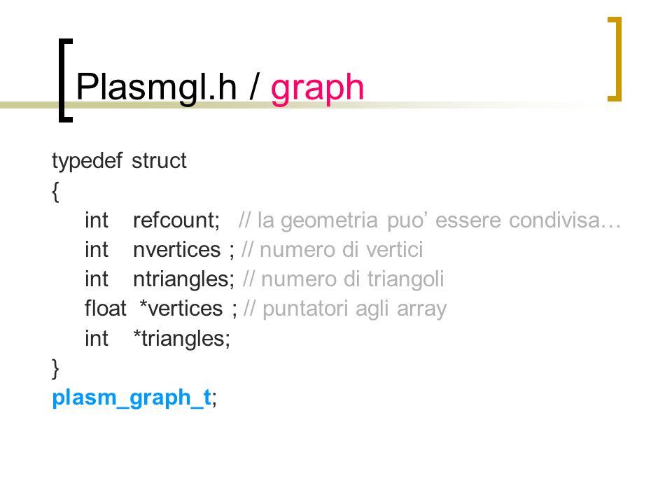 Plasmgl.h / graph typedef struct { int refcount; // la geometria puo essere condivisa… int nvertices ; // numero di vertici int ntriangles; // numero