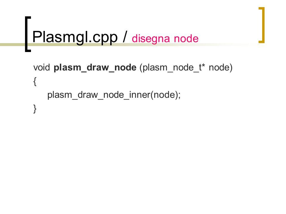 Plasmgl.cpp / disegna node void plasm_draw_node (plasm_node_t* node) { plasm_draw_node_inner(node); }