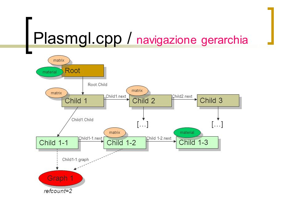 Plasmgl.cpp / navigazione gerarchia Root Child 1 Child 2 Child1.next Child 3 Child2.next Root.Child Child 1-1 Child 1-2 Child1-1.next Child 1-3 Child