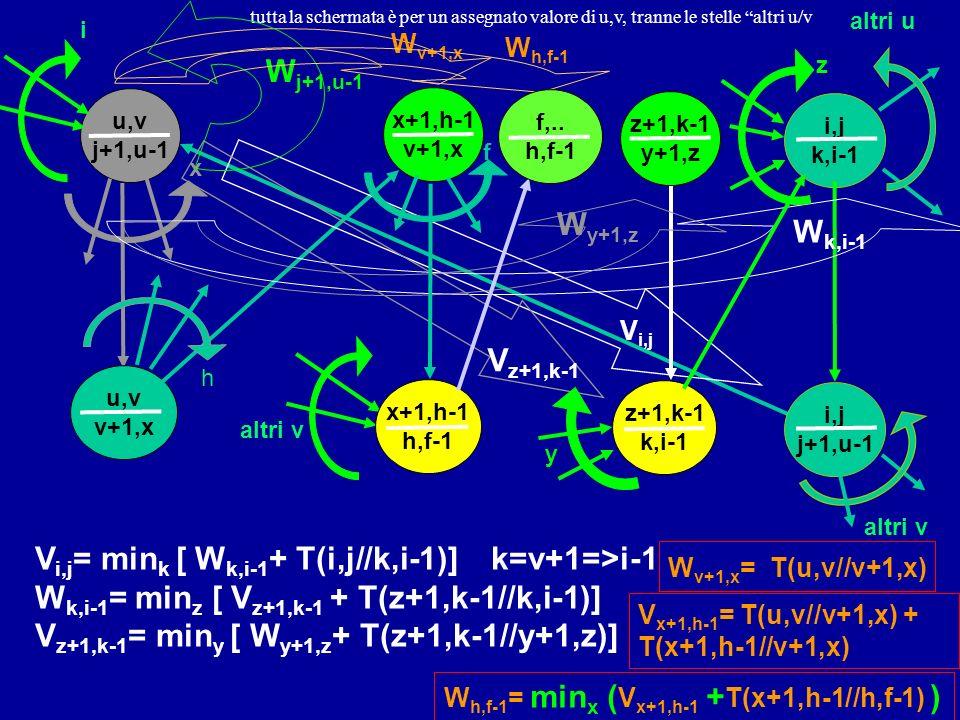 i,j k,i-1 u,v j+1,u-1 x u,v v+1,x h i,j j+1,u-1 i z+1,k-1 y+1,z V i,j V i,j = min k [ W k,i-1 + T(i,j//k,i-1)] k=v+1=>i-1 W k,i-1 = min z [ V z+1,k-1 + T(z+1,k-1//k,i-1)] V z+1,k-1 = min y [ W y+1,z + T(z+1,k-1//y+1,z)] W k,i-1 z W y+1,z z+1,k-1 k,i-1 V z+1,k-1 y x+1,h-1 v+1,x W v+1,x W v+1,x = T(u,v//v+1,x) altri u altri v V x+1,h-1 = T(u,v//v+1,x) + T(x+1,h-1//v+1,x) W h,f-1 = min x ( V x+1,h-1 + T(x+1,h-1//h,f-1) ) tutta la schermata è per un assegnato valore di u,v W j+1,u-1, tranne le stelle altri u/v W h,f-1 x+1,h-1 h,f-1 f,..