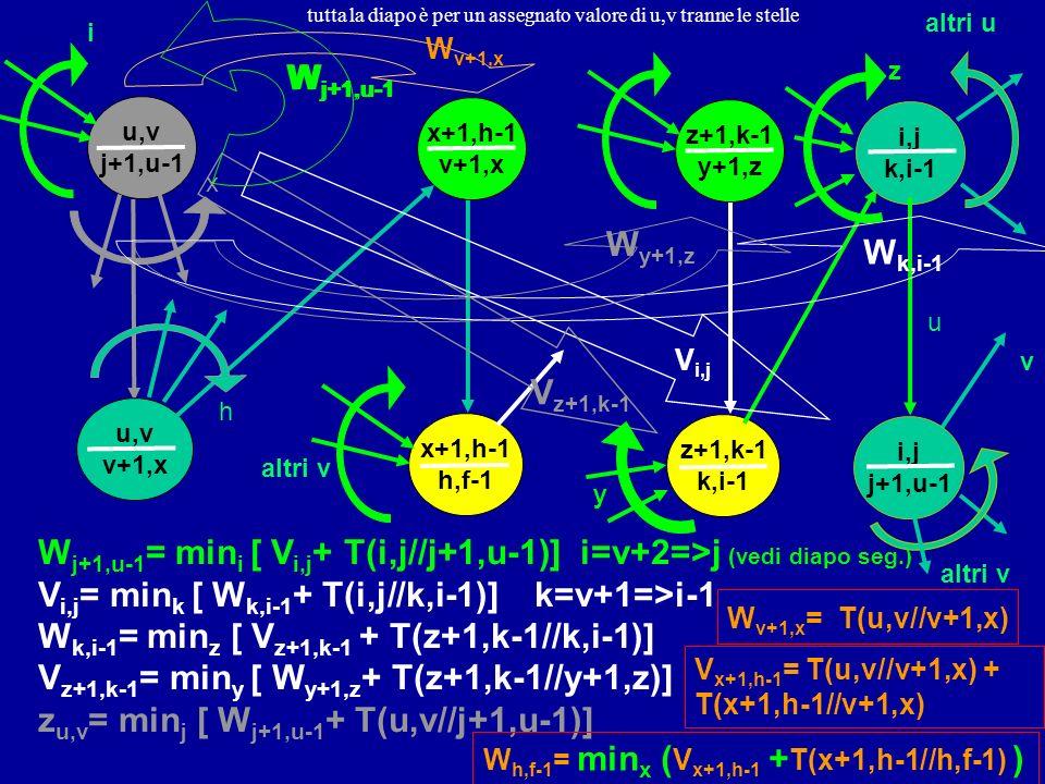 z+1,k-1 k,i-1 i,j k,i-1 x+1,h-1 h,f-1 x+1,h-1 v+1,x u,v j+1,u-1 u,v v+1,x x h i,j j+1,u-1 i z+1,k-1 y+1,z V i,j W j+1,u-1 = min i [ V i,j + T(i,j//j+1,u-1)] i=v+2=>j (vedi diapo seg.) V i,j = min k [ W k,i-1 + T(i,j//k,i-1)] k=v+1=>i-1 W k,i-1 = min z [ V z+1,k-1 + T(z+1,k-1//k,i-1)] V z+1,k-1 = min y [ W y+1,z + T(z+1,k-1//y+1,z)] z u,v = min j [ W j+1,u-1 + T(u,v//j+1,u-1)] W k,i-1 z W y+1,z V z+1,k-1 y W j+1,u-1 W v+1,x W v+1,x = T(u,v//v+1,x) altri u altri v v u V x+1,h-1 = T(u,v//v+1,x) + T(x+1,h-1//v+1,x) W h,f-1 = min x ( V x+1,h-1 + T(x+1,h-1//h,f-1) ) tutta la diapo è per un assegnato valore di u,v tranne le stelle
