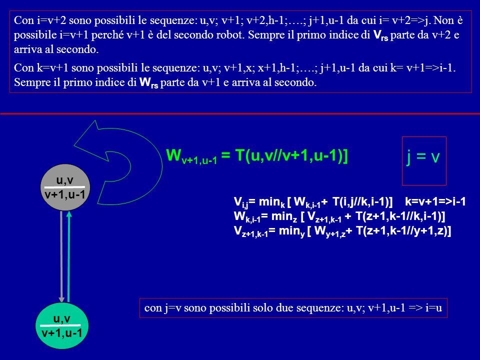 u,v v+1,u-1 u,v v+1,u-1 W v+1,u-1 = T(u,v//v+1,u-1)] j = v Con i=v+2 sono possibili le sequenze: u,v; v+1; v+2,h-1;….; j+1,u-1 da cui i= v+2=>j.