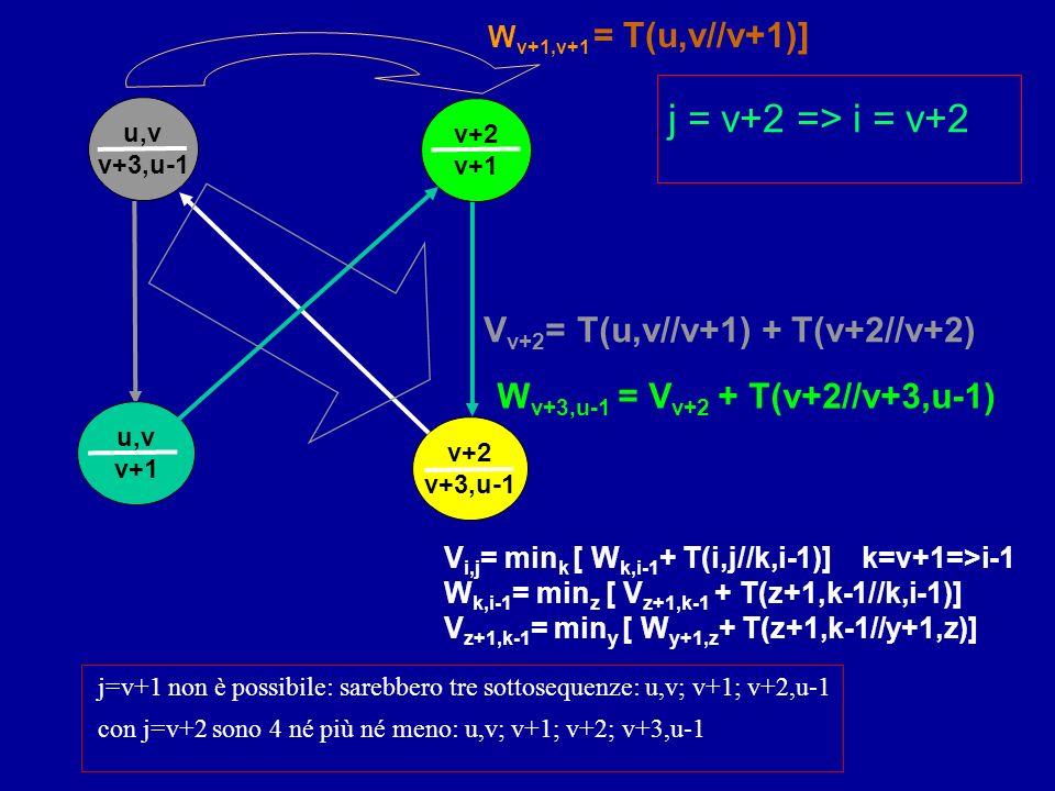 v+2 v+3,u-1 v+2 v+1 u,v v+3,u-1 u,v v+1 V v+2 = T(u,v//v+1) + T(v+2//v+2) W v+1,v+1 = T(u,v//v+1)] j = v+2 => i = v+2 W v+3,u-1 = V v+2 + T(v+2//v+3,u-1) j=v+1 non è possibile: sarebbero tre sottosequenze: u,v; v+1; v+2,u-1 con j=v+2 sono 4 né più né meno: u,v; v+1; v+2; v+3,u-1 V i,j = min k [ W k,i-1 + T(i,j//k,i-1)] k=v+1=>i-1 W k,i-1 = min z [ V z+1,k-1 + T(z+1,k-1//k,i-1)] V z+1,k-1 = min y [ W y+1,z + T(z+1,k-1//y+1,z)]