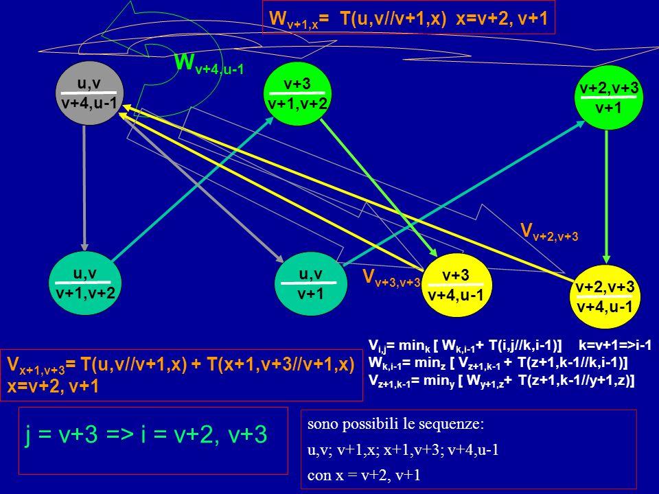 v+3 v+1,v+2 u,v v+4,u-1 u,v v+1,v+2 W v+4,u-1 j = v+3 => i = v+2, v+3 v+2,v+3 v+4,u-1 v+2,v+3 v+1 u,v v+1 W v+1,x = T(u,v//v+1,x) x=v+2, v+1 V x+1,v+3 = T(u,v//v+1,x) + T(x+1,v+3//v+1,x) x=v+2, v+1 v+3 v+4,u-1 V v+2,v+3 V v+3,v+3 sono possibili le sequenze: u,v; v+1,x; x+1,v+3; v+4,u-1 con x = v+2, v+1 V i,j = min k [ W k,i-1 + T(i,j//k,i-1)] k=v+1=>i-1 W k,i-1 = min z [ V z+1,k-1 + T(z+1,k-1//k,i-1)] V z+1,k-1 = min y [ W y+1,z + T(z+1,k-1//y+1,z)]