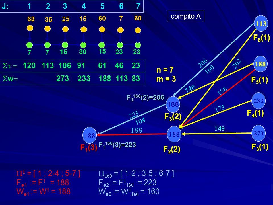 77 1530 15 23 35 25 15 607 F 3 (1) F 5 (1) F 4 (1) 120 113 106 91 61 46 23 n = 7 m = 3 188 F 2 (2) F 3 (2) F 1 (3) = [ 1 ; 2-4 ; 5-7 ] = [ 1-2 ; 3-5 ; 6-7 ] F e1 := F 1 = 188F e2 := F = 223 W e1 := W 1 = 188 W e2 := W = 160 68 J: 1 2 3 4 5 6 7 F 6 (1) 146 F 3 160 (2)=206 F 1 160 (3)=223 compito A w 273 233 188 113 83