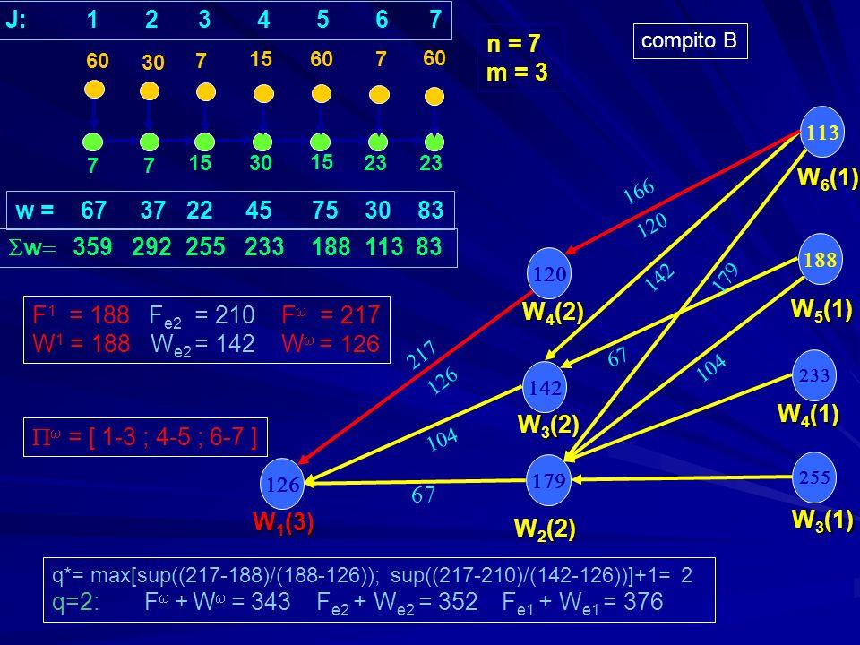 77 1530 15 23 30 7 15 607 W 3 (1) W 5 (1) W 4 (1) w = 67 37 22 45 75 30 83 w 359 292 255 233 188 113 83 n = 7 m = 3 W 2 (2) W 3 (2) W 1 (3) q*= max[sup((217-188)/(188-126)); sup((217-210)/(142-126))]+1= 2 q=2: F + W = 343 F e2 + W e2 = 352 F e1 + W e1 = 376 60 J: 1 2 3 4 5 6 7 W 6 (1) W 4 (2) compito B F 1 = 188 F e2 = 210 F = 217 W 1 = 188 W e2 = 142 W = 126 = [ 1-3 ; 4-5 ; 6-7 ]