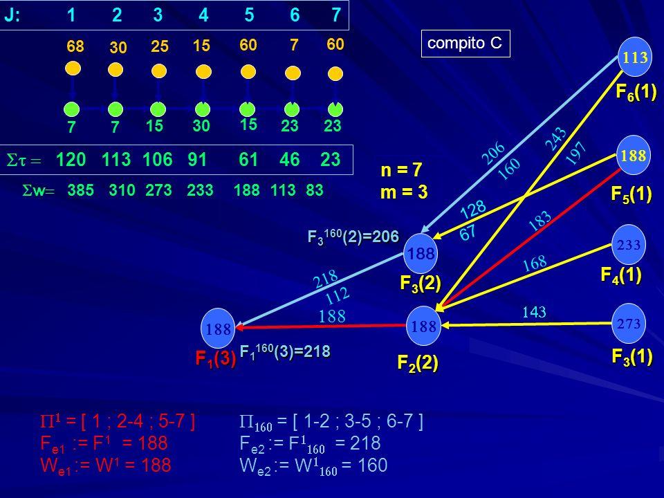 77 1530 15 23 30 25 15 607 F 3 (1) F 5 (1) F 4 (1) 120 113 106 91 61 46 23 n = 7 m = 3 188 F 2 (2) F 3 (2) F 1 (3) = [ 1 ; 2-4 ; 5-7 ] = [ 1-2 ; 3-5 ; 6-7 ] F e1 := F 1 = 188F e2 := F = 218 W e1 := W 1 = 188 W e2 := W = 160 68 J: 1 2 3 4 5 6 7 F 6 (1) 67 F 3 160 (2)=206 F 1 160 (3)=218 compito C 128 w 385 310 273 233 188 113 83