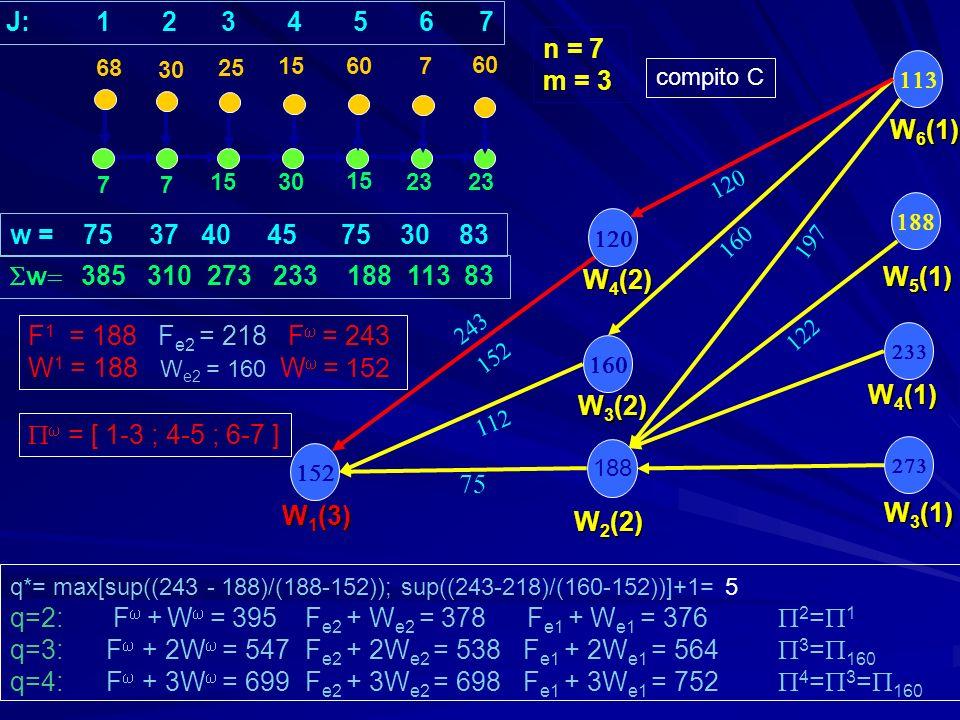 188 77 1530 15 23 30 25 15 607 W 3 (1) W 5 (1) W 4 (1) w = 75 37 40 45 75 30 83 w 385 310 273 233 188 113 83 n = 7 m = 3 W 2 (2) W 3 (2) W 1 (3) 68 J: 1 2 3 4 5 6 7 W 6 (1) W 4 (2) compito C q*= max[sup((243 - 188)/(188-152)); sup((243-218)/(160-152))]+1= 5 q=2: F + W = 395 F e2 + W e2 = 378 F e1 + W e1 = 376 2 = 1 q=3: F + 2W = 547 F e2 + 2W e2 = 538 F e1 + 2W e1 = 564 3 = 160 q=4: F + 3W = 699 F e2 + 3W e2 = 698 F e1 + 3W e1 = 752 4 = 3 = 160 F 1 = 188 F e2 = 218 F = 243 W 1 = 188 W e2 = 160 W = 152 = [ 1-3 ; 4-5 ; 6-7 ]
