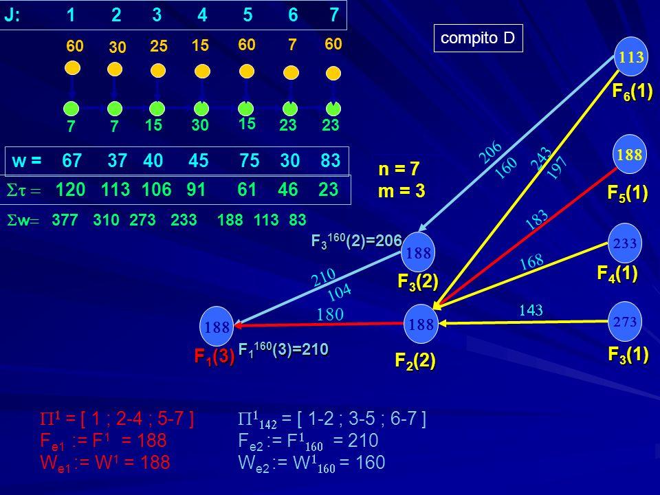 77 1530 15 23 30 25 15 607 F 3 (1) F 5 (1) F 4 (1) w = 67 37 40 45 75 30 83 120 113 106 91 61 46 23 n = 7 m = 3 F 2 (2) F 3 (2) F 1 (3) = [ 1 ; 2-4 ; 5-7 ] = [ 1-2 ; 3-5 ; 6-7 ] F e1 := F 1 = 188F e2 := F = 210 W e1 := W 1 = 188 W e2 := W = 160 60 J: 1 2 3 4 5 6 7 F 6 (1) F 1 160 (3)=210 compito D F 3 160 (2)=206 w 377 310 273 233 188 113 83