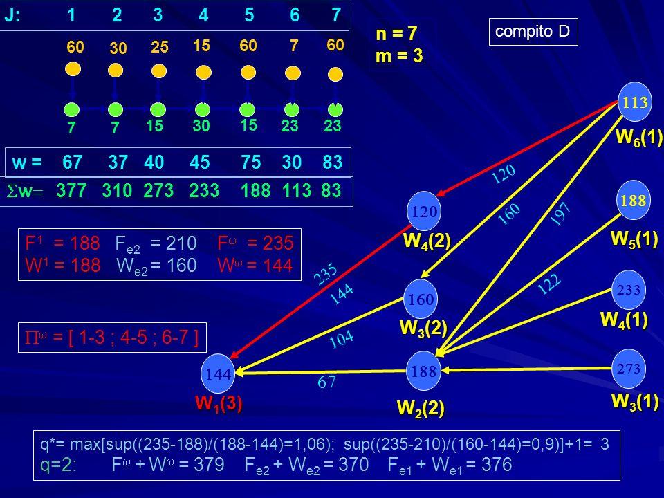 77 1530 15 23 30 25 15 607 W 3 (1) W 5 (1) W 4 (1) w = 67 37 40 45 75 30 83 w 377 310 273 233 188 113 83 n = 7 m = 3 W 2 (2) W 3 (2) W 1 (3) q*= max[sup((235-188)/(188-144)=1,06); sup((235-210)/(160-144)=0,9)]+1= 3 q=2: F + W = 379 F e2 + W e2 = 370 F e1 + W e1 = 376 60 J: 1 2 3 4 5 6 7 W 6 (1) W 4 (2) compito D F 1 = 188 F e2 = 210 F = 235 W 1 = 188 W e2 = 160 W = 144 = [ 1-3 ; 4-5 ; 6-7 ]