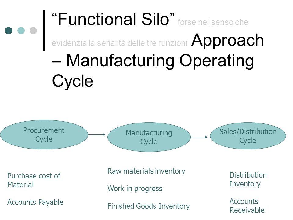 Functional Silo forse nel senso che evidenzia la serialità delle tre funzioni Approach – Manufacturing Operating Cycle Procurement Cycle Manufacturing