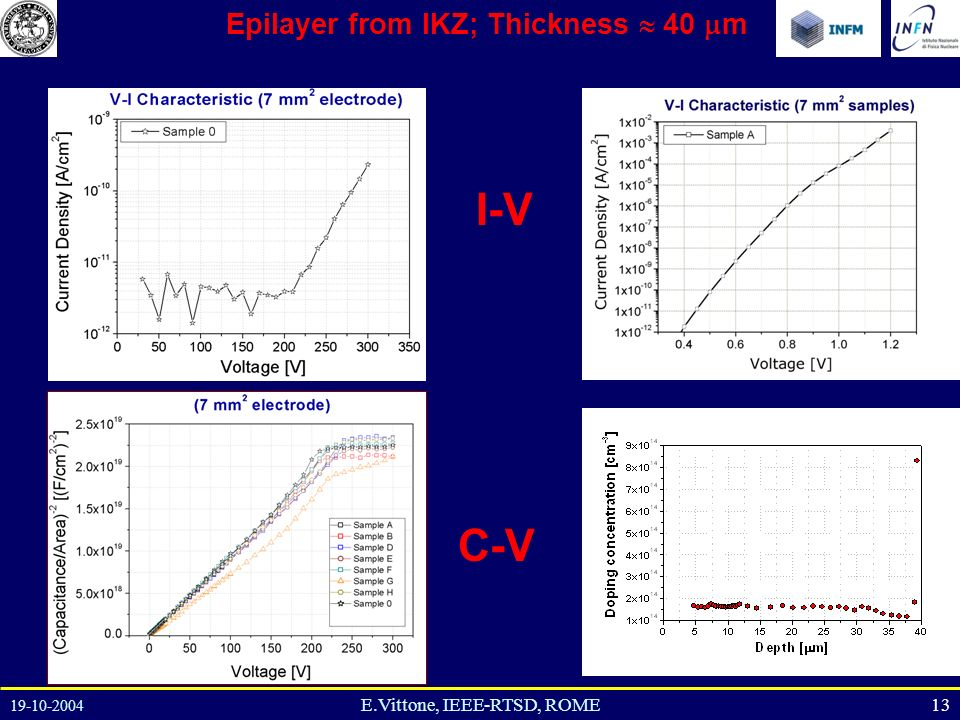 19-10-2004 13E.Vittone, IEEE-RTSD, ROME C-V Epilayer from IKZ; Thickness 40 m I-V