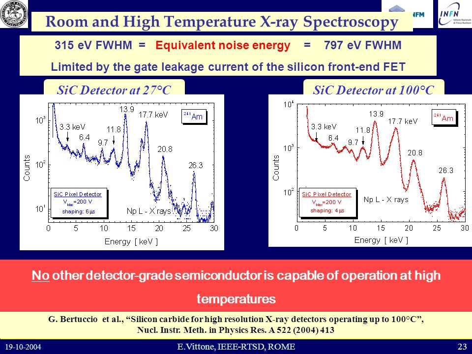 19-10-2004 23E.Vittone, IEEE-RTSD, ROME SiC Detector at 100°CSiC Detector at 27°C Room and High Temperature X-ray Spectroscopy G.