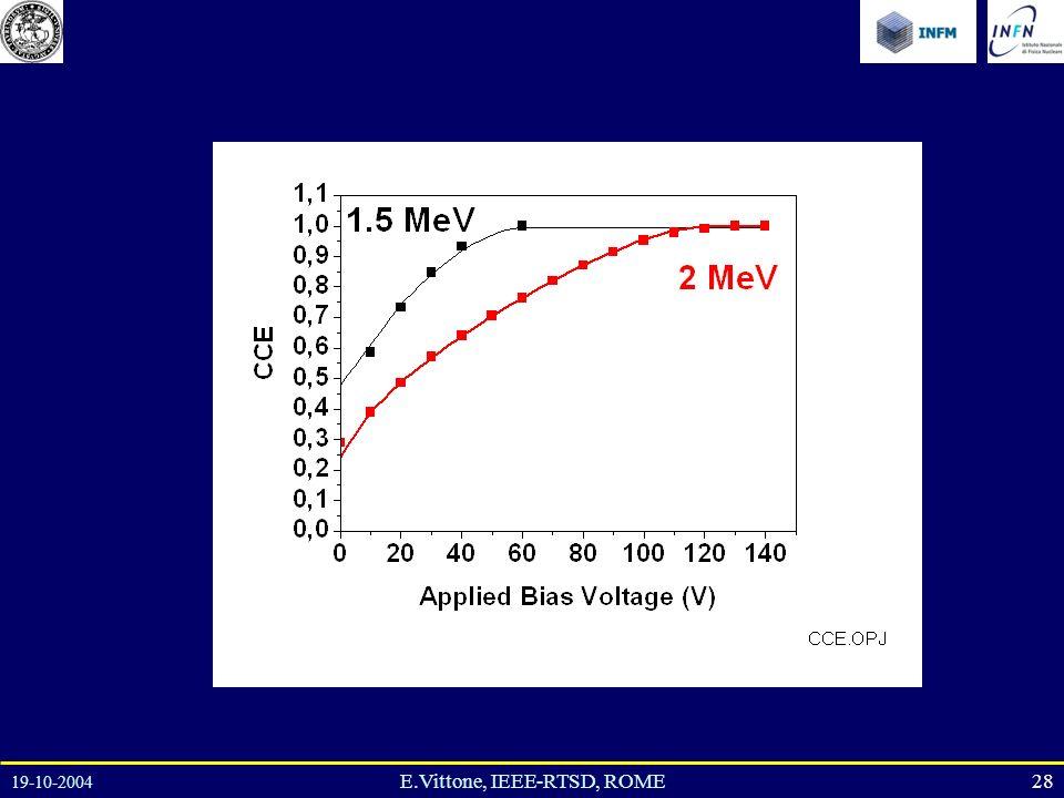 19-10-2004 28E.Vittone, IEEE-RTSD, ROME