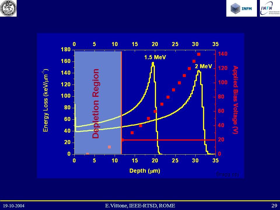 19-10-2004 29E.Vittone, IEEE-RTSD, ROME Depletion Region