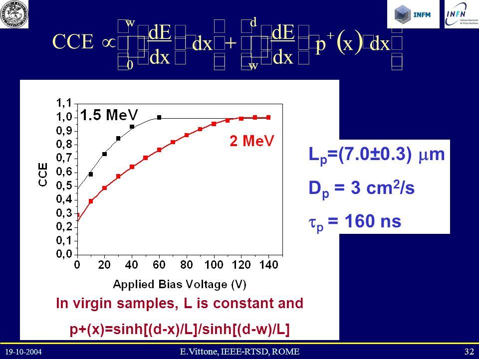 19-10-2004 32E.Vittone, IEEE-RTSD, ROME L p =(7.0±0.3) m D p = 3 cm 2 /s p = 160 ns dxxp dE dx dE CCE d w w 0 In virgin samples, L is constant and p+(x)=sinh[(d-x)/L]/sinh[(d-w)/L]