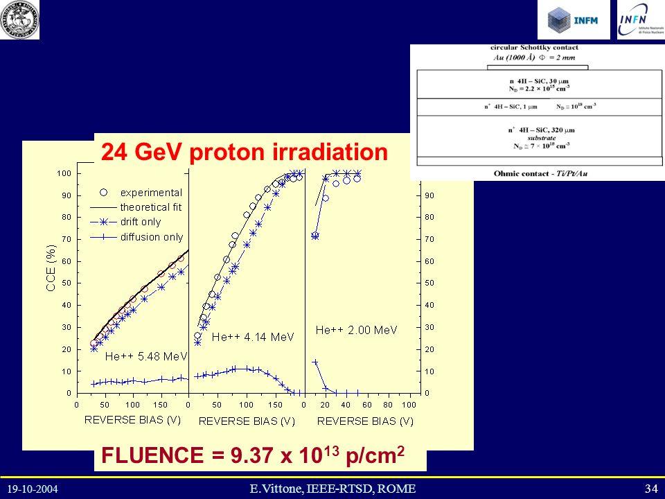 19-10-2004 34E.Vittone, IEEE-RTSD, ROME 24 GeV proton irradiation FLUENCE = 9.37 x 10 13 p/cm 2