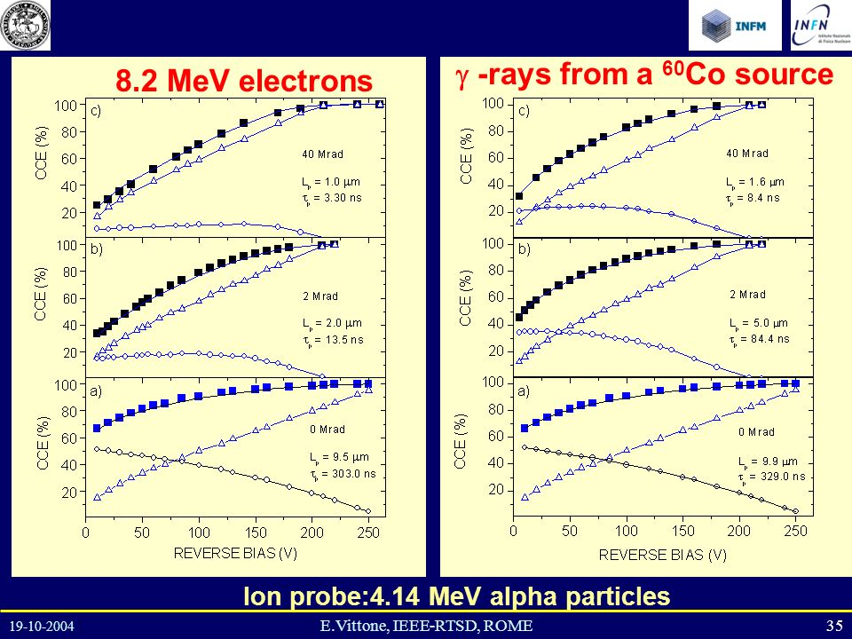 19-10-2004 35E.Vittone, IEEE-RTSD, ROME 8.2 MeV electrons -rays from a 60 Co source Ion probe:4.14 MeV alpha particles