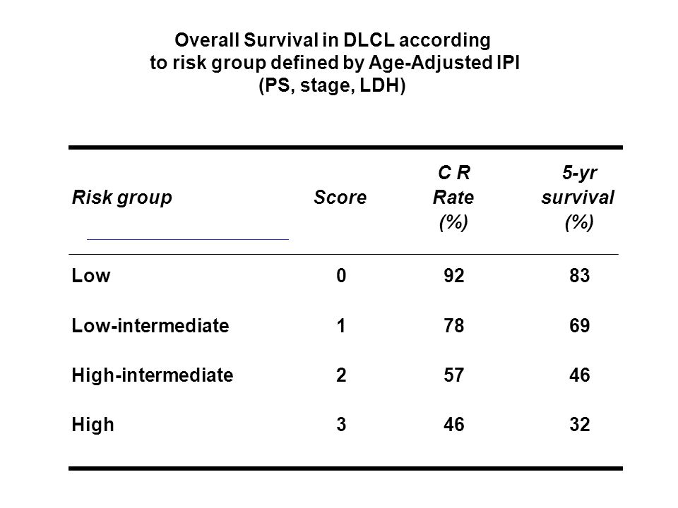 Overall Survival in DLCL according to risk group defined by Age-Adjusted IPI (PS, stage, LDH) Risk groupScore C R Rate (%) 5-yr survival (%) Low09283