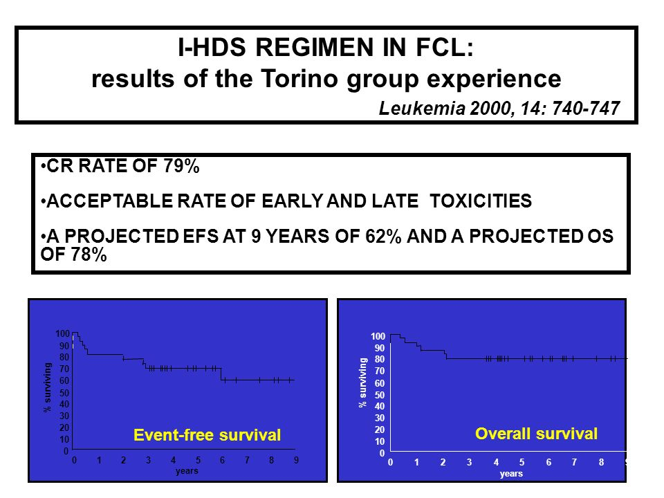 I-HDS REGIMEN IN FCL: results of the Torino group experience Leukemia 2000, 14: 740-747 CR RATE OF 79% ACCEPTABLE RATE OF EARLY AND LATE TOXICITIES A