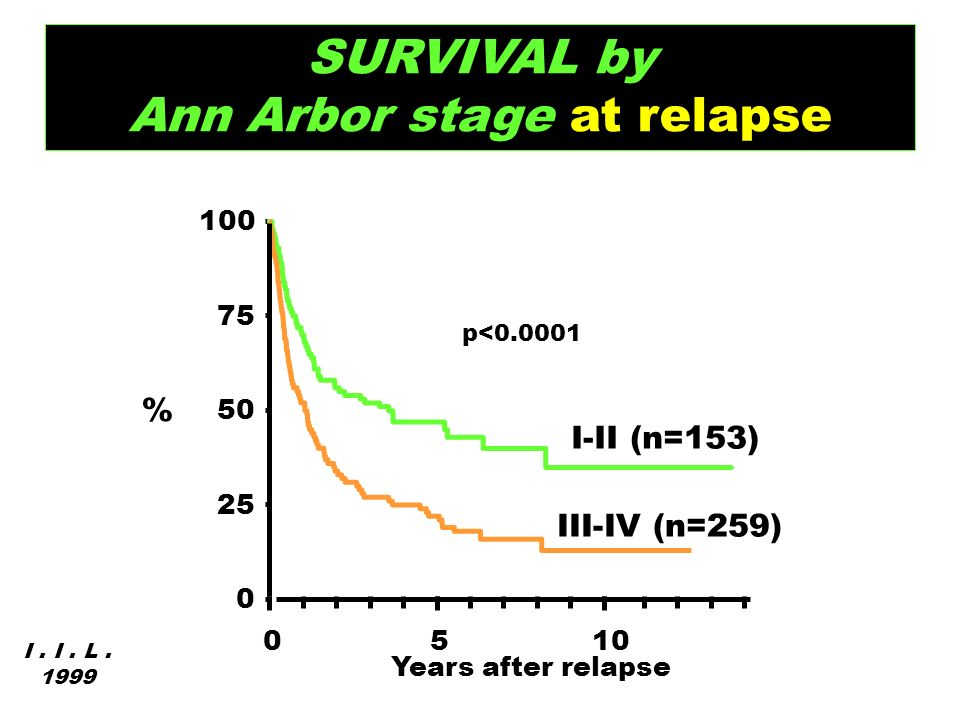 % 0 25 50 75 100 0510 III-IV (n=259) I-II (n=153) Years after relapse SURVIVAL by Ann Arbor stage at relapse I. I. L. 1999 p<0.0001